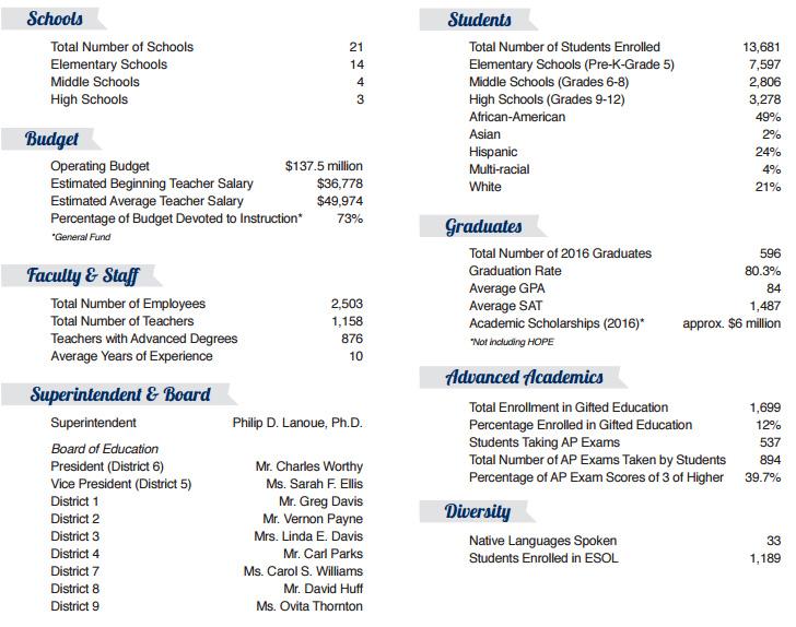 athens-clarke-county-ga-public-school-stats